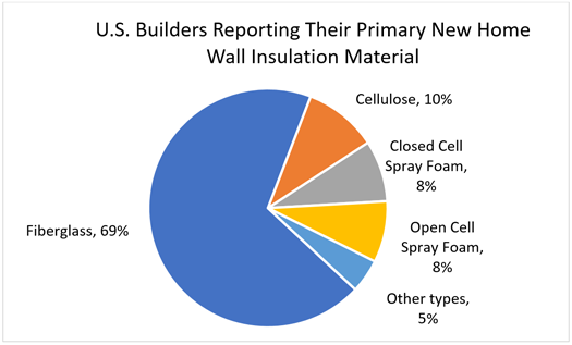 U.S. Builders Reporting Their Primary New Home Wall Insulation Material