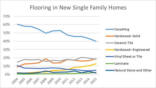 Flooring in New Single Family Homes