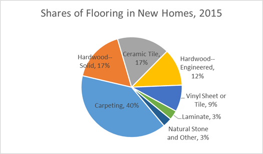 Shares of Flooring in New Homes, 2015