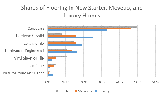 Shares of Flooring in Sew Starter, Moveup, and Luxury Homes