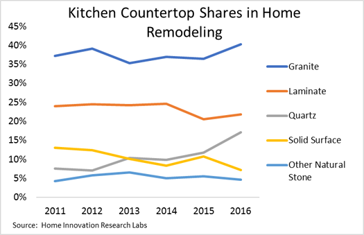 Kitchen Coutertop Shares in Home Remodeling