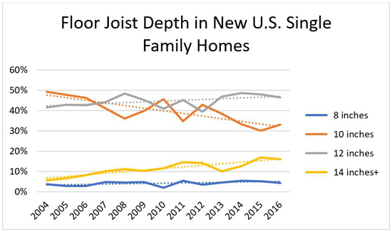 Floor Joist Depth in New U.S. Single Family Homes