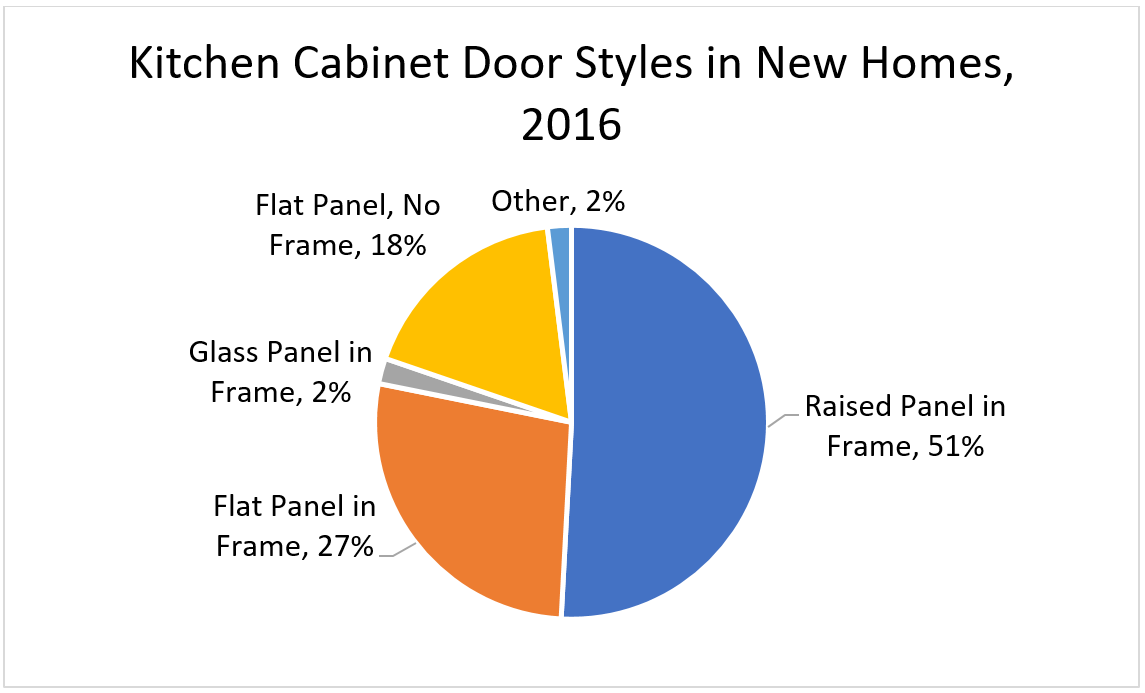 Kitchen Cabinet Door Styles in New Homes, 2016