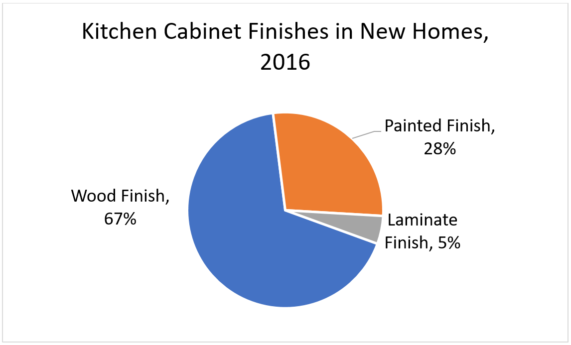 Kitchen Cabinet Finishes in New Homes, 2016