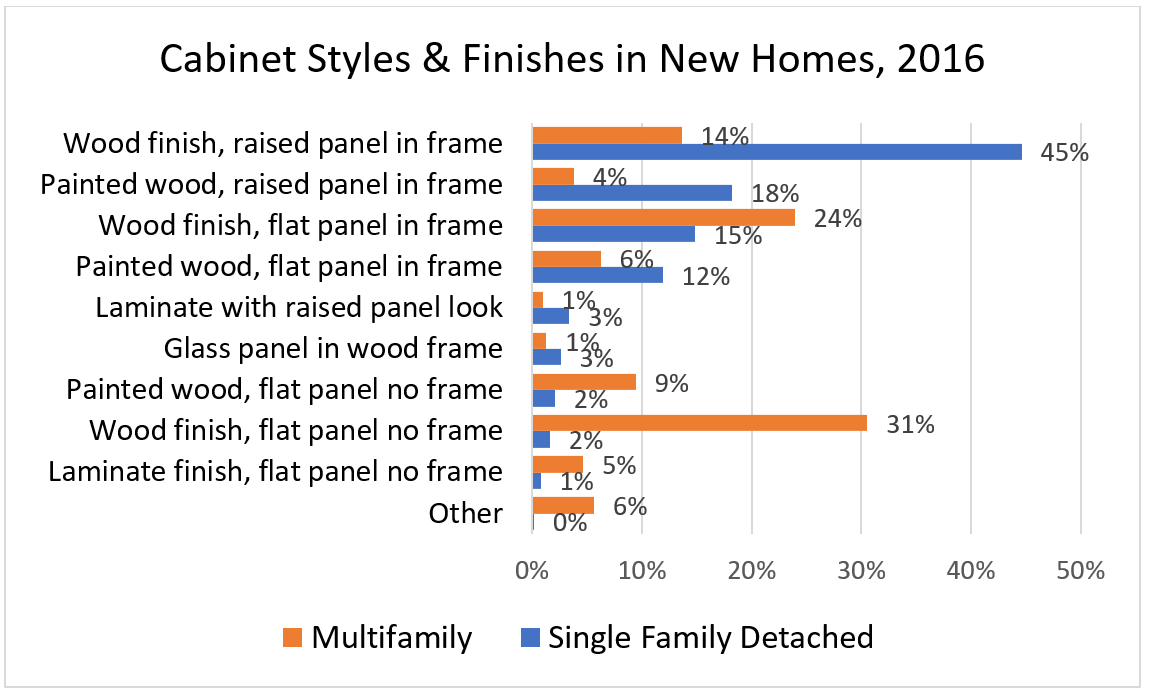 Cabinet Styles & Finishes in New Homes, 2016