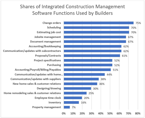 Shares of Integrated Construction Management Software Functions Used by Builders