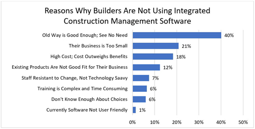 Reasons Why Builders Are Not Using Integrated Construction Management Software