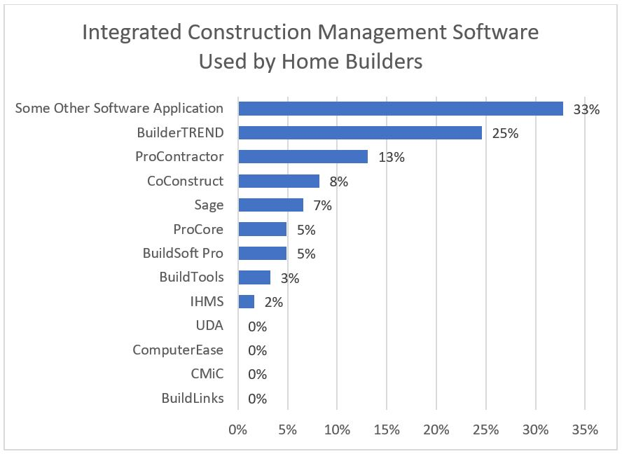 Integrated Construction Management Software Used by Home Builders
