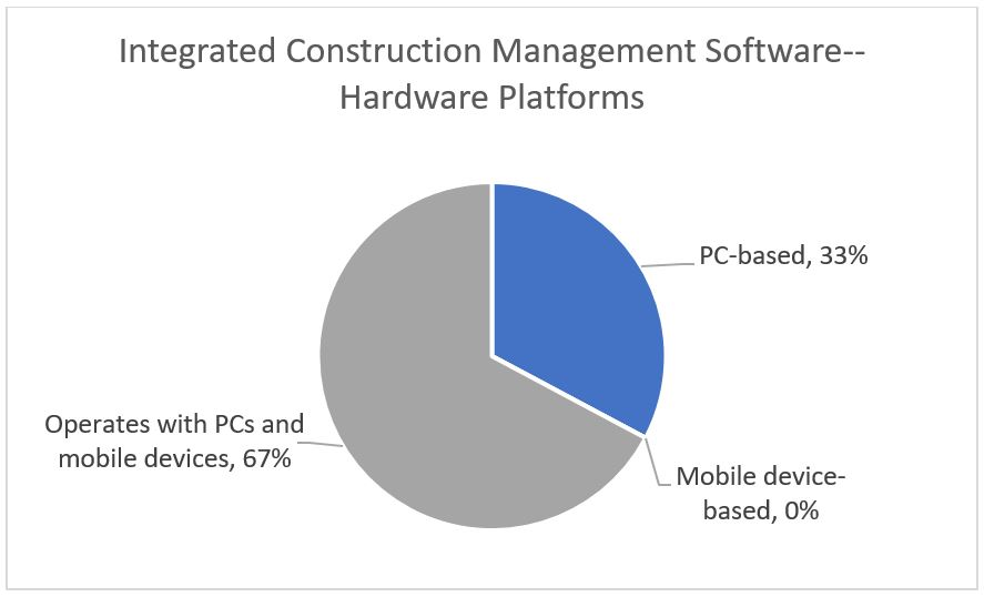 Integrated Construction Management Software -- Hardware Platforms