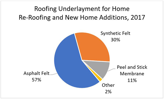 Roofing Underlayment for Home Re-Roofing and New Home Additions, 2017