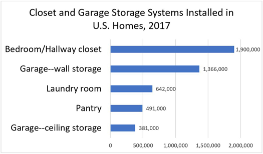 Closet and Garage Storage Systems Installed in U.S. Homes, 2017
