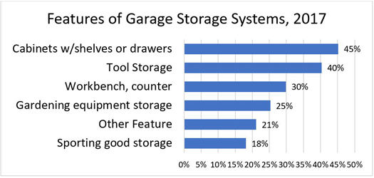 Features of Garage Storage Systems, 2017