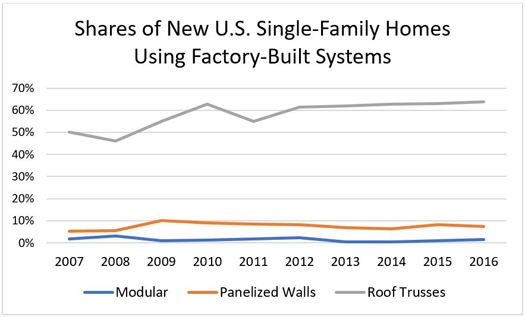 Shares of New U.S. Single-Family Homes Using Factory-Built Systems
