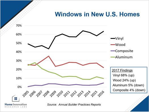 Windows in New U.S. Homes