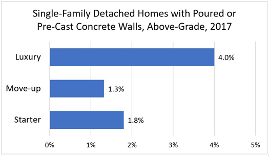 Single-Family Detached Homes with Poured or Precast Walls, Above-Grade, 2017