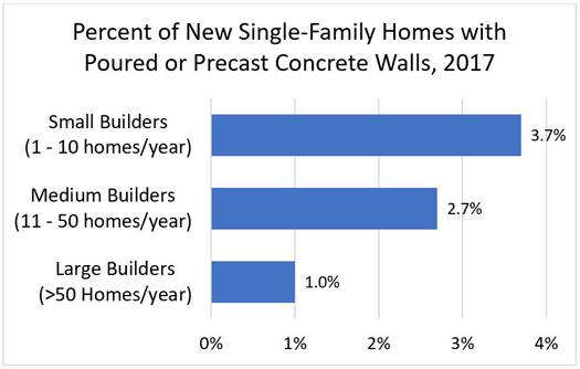Percent of New Single-Family Homes with Poured or Precast Concrete Walls, 2017