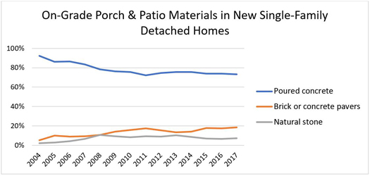 On-Grade Porch & Patio Materials in New Single-Family Detached Homes