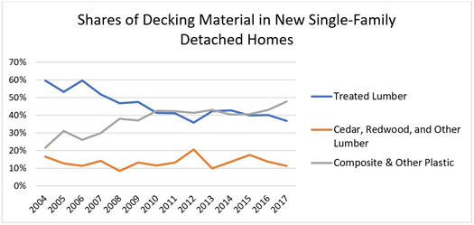 Shares of Decking Material in New Single-Family Detached Homes