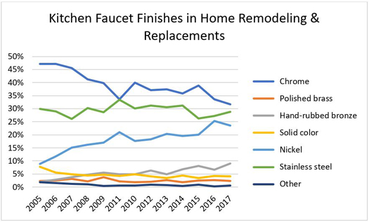 Kitchen Faucet Finishes in Home Remodeling & Replacements