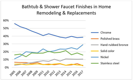 Bathtub & Shower Faucet Finishes in Home Remodeling & Replacements