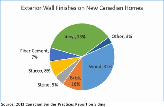 Exterior Wall Finishes on New Canadian Homes