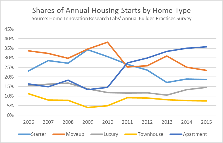 Historical Mix of US New Housing