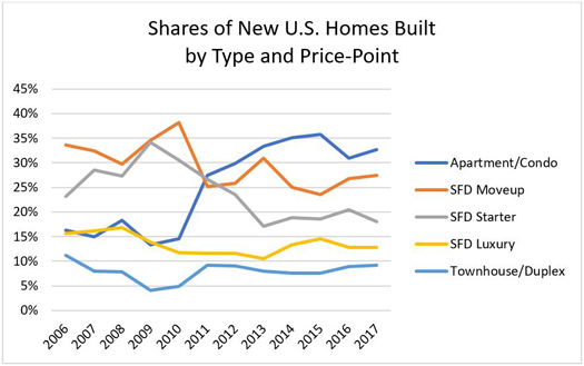 Shares of New U.S. Homes Built by Type and Price-Point