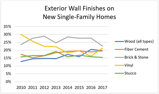 Exterior Wall Finishes on New Single-Family Homes