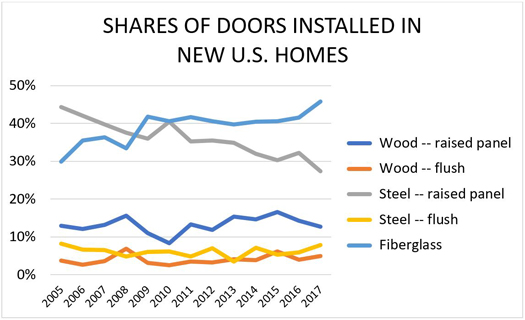 Shares of Doors Installed in New U.S. Homes