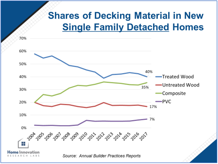 Shares of Decking Material in New Single Family Detached Homes