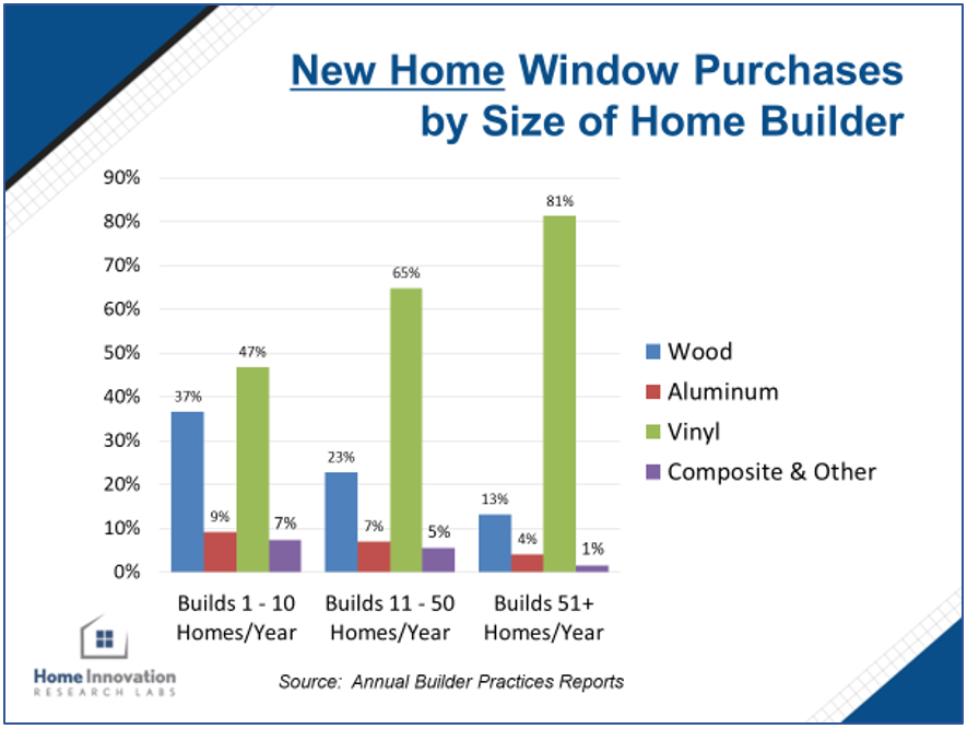 New Home Window Purchases by Size of Home Builder