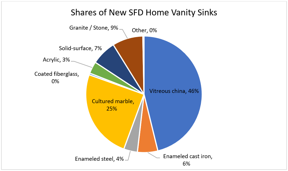 Shares of New SFD Home Vanity Sinks