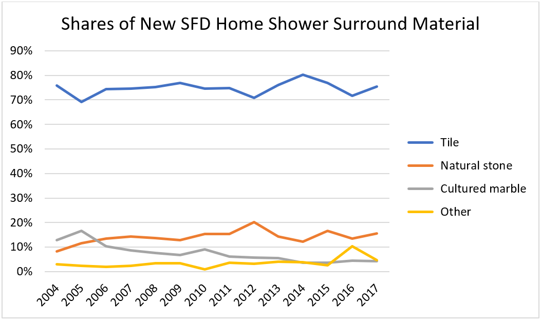 Shares of New SFD Home Shower Surround Material