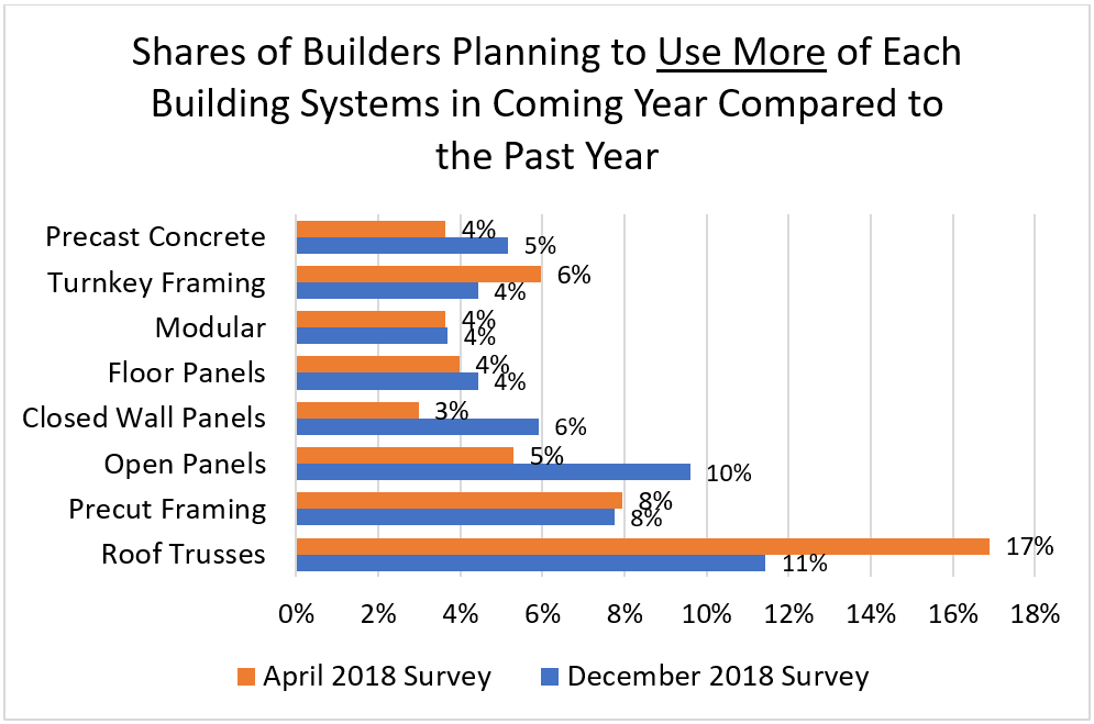 Shares of Builders Planning to Use More of Each Building Systems in Coming Year Compared to the Past Year