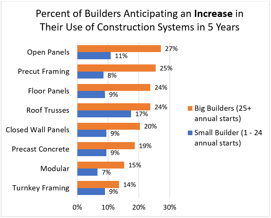Percent of Builders Anticipating an Increase in Their Use of Construction Systems in 5 Years