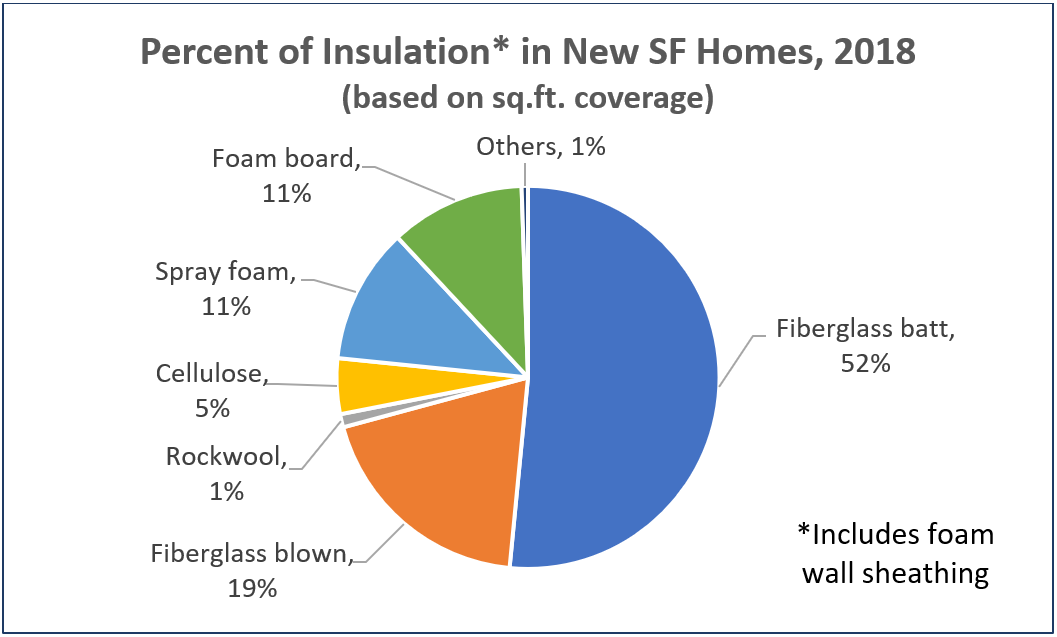 Percent of Insulation in SF Homes, 2018