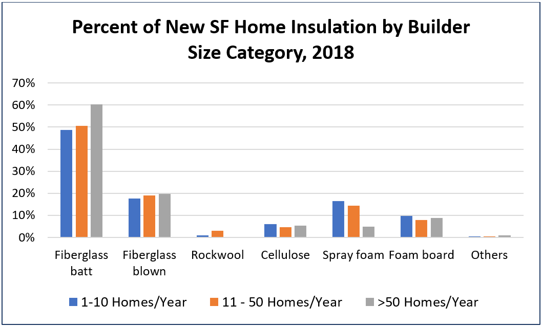 Percent of New SF Home Insulation by Builder Size Category, 2018