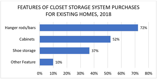 Features of Closet Storage System Purchases for Existing Homes, 2018