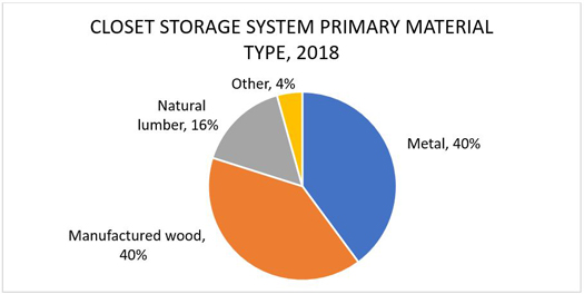Closet Storage System Primary Material Type, 2018