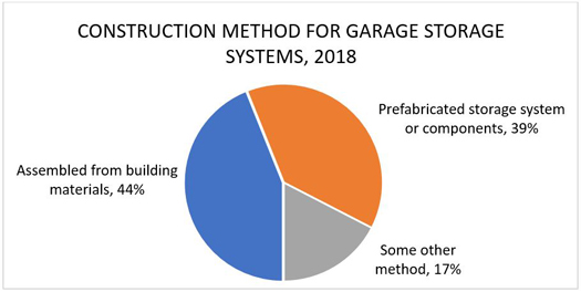 Construction Method for Garage Storage Systems, 2018