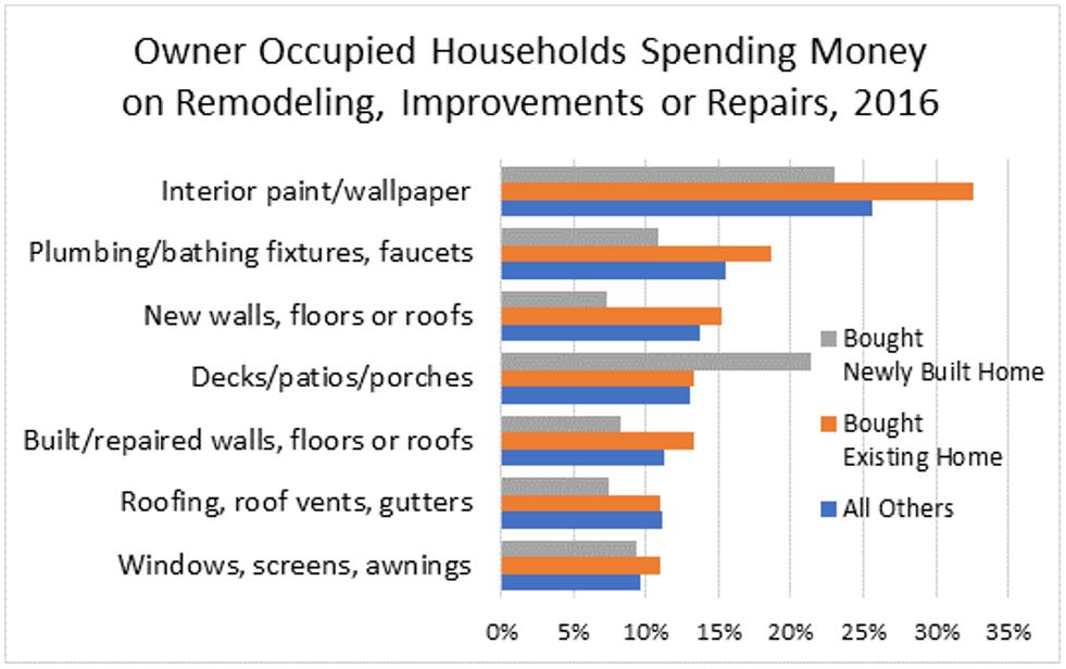 Owner Occupied Households Spending Money on Remodeling, Improvements or Repairs, 2016